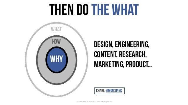 "Then do theWhat ""Start	with	Why""	©	Simon	Sinek,	www.startwithwhy.com Design, Engineering, Content, Research, marketing, pr..."