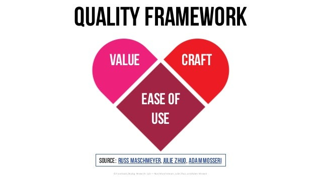 Quality framework ©	Facebook/Analog	Research	Lab	— Russ	Maschmeyer,	Julie	Zhuo,	and	Adam	Mosseri Ease of Use CraftValue So...