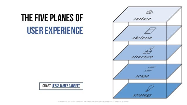 Chart: JesseJamesGarrett ©	Jesse	James	Garrett,	The	Elements	of	User	Experience	- http://www.jjg.net/elements/	 (used	with...