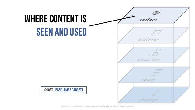 where content is seenand used ©	Jesse	James	Garrett,	The	Elements	of	User	Experience	- http://www.jjg.net/elements/	 (used...