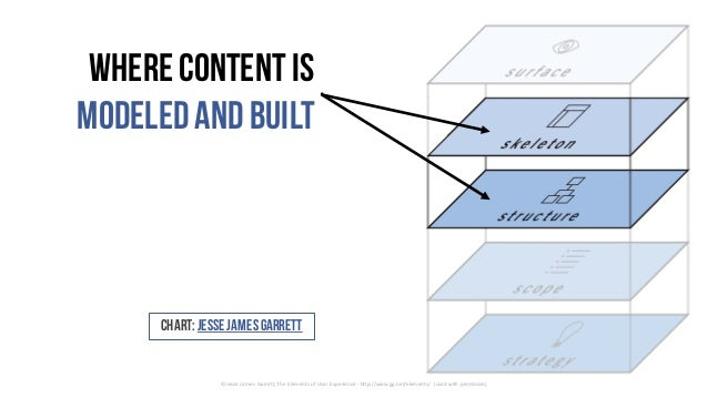 Where content is modeledand built ©	Jesse	James	Garrett,	The	Elements	of	User	Experience	- http://www.jjg.net/elements/	 (...