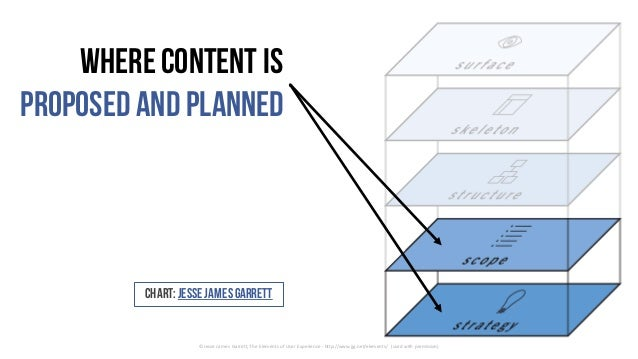 Where content is proposed and planned ©	Jesse	James	Garrett,	The	Elements	of	User	Experience	- http://www.jjg.net/elements...