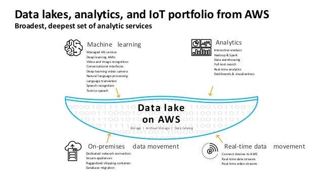 Build Data Lakes & Analytics on AWS: Patterns & Best