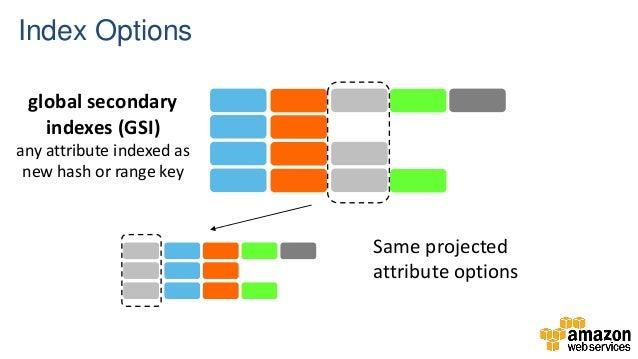 AWS Webcast - Build high-scale applications with Amazon DynamoDB