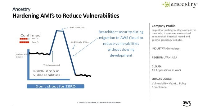 Build security into your golden AMI pipeline - DEM08 - AWS