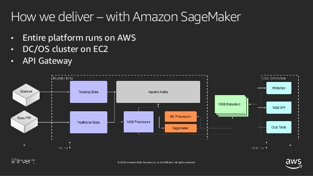 Build, Train, and Deploy ML Models Quickly and Easily with Amazon Sag…