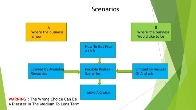 Scenarios A Where the business Is now  B Where the business Would like to be  How To Get From A to B  Limited By Available...