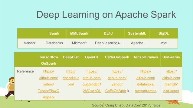 Build a deep learning pipeline on apache spark for ads optimization