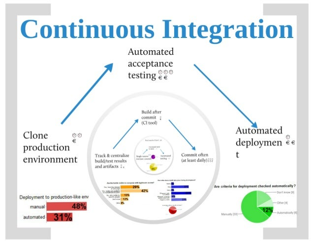 Build and Continuous Integration Maturity (from prezi)