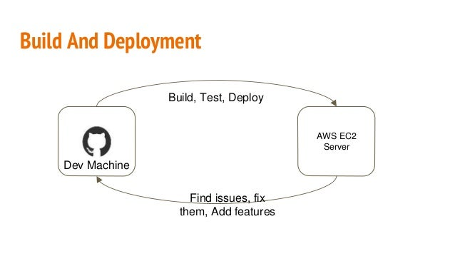 Build and deployment with Jenkins and Code Deploy on AWS Slide 2
