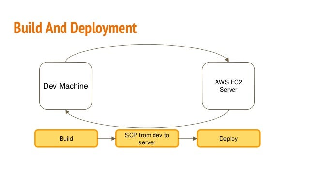 Build and deployment with Jenkins and Code Deploy on AWS Slide 3