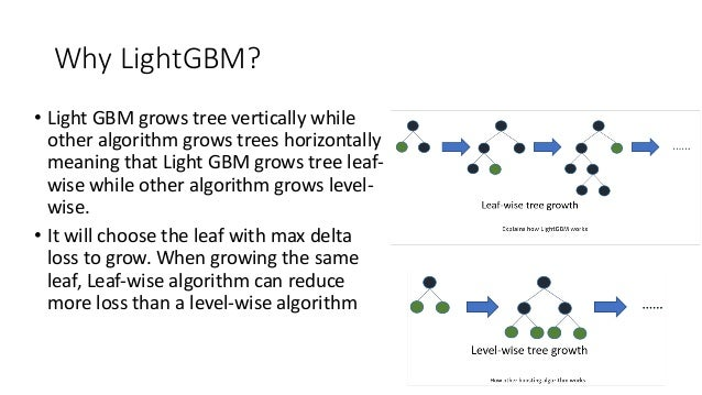 Build an efficient Machine Learning model with LightGBM