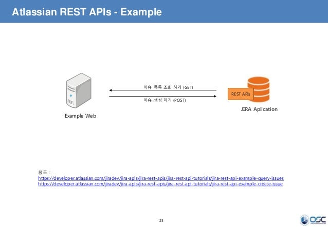 Atlassian JIRA Plugin 및 REST API를 이용한 기능 확장