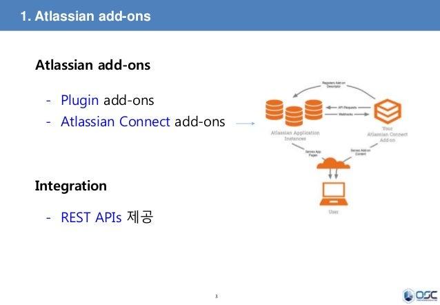 Atlassian JIRA Plugin 및 REST API를 이용한 기능 확장