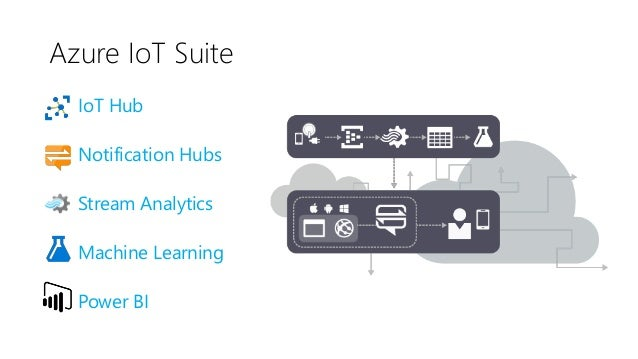 IoT Hub • Device-to-Cloud messaging • Support AMQP, MQTT, HTTP/1 • Cloud-to-Device messaging • 2-way communication between...