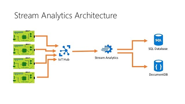 Machine Learning • PaaS Predictive Analytics • Create Learning Models using ML Studio • Outputs Web Service that can be ru...