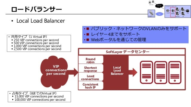 Build easy web system on softlayer Build easy website