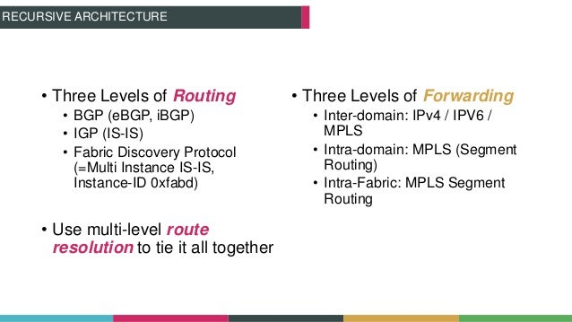 • Three Levels of Routing • BGP (eBGP, iBGP) • IGP (IS-IS) • Fabric Discovery Protocol (=Multi Instance IS-IS, Instance-ID...