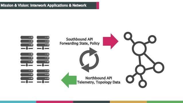Mission & Vision: Interwork Applications & Network Southbound API Forwarding State, Policy Northbound API Telemetry, Topol...