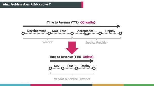 What Problem does RtBrick solve ? Time to Revenue (TTR) O(months) Development SQA-Test Acceptance- Test Deploy Vendor Serv...