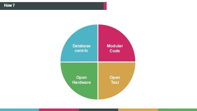 How ? Database centric Modular Code Open Test Open Hardware