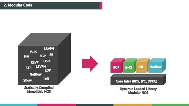 2. Modular Code IS-IS BGP RSVP LDP Netflow Sflow OSPF Trill STP PIM L3VPN L2VPN Core infra (BDS, IPC, DPKG) IS-IS NetflowS...