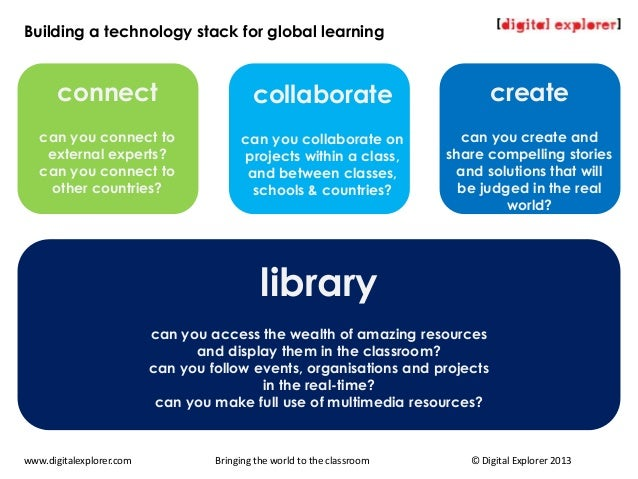 Building a technology stack for global learningwww.digitalexplorer.com Bringing the world to the classroom © Digital Explo...