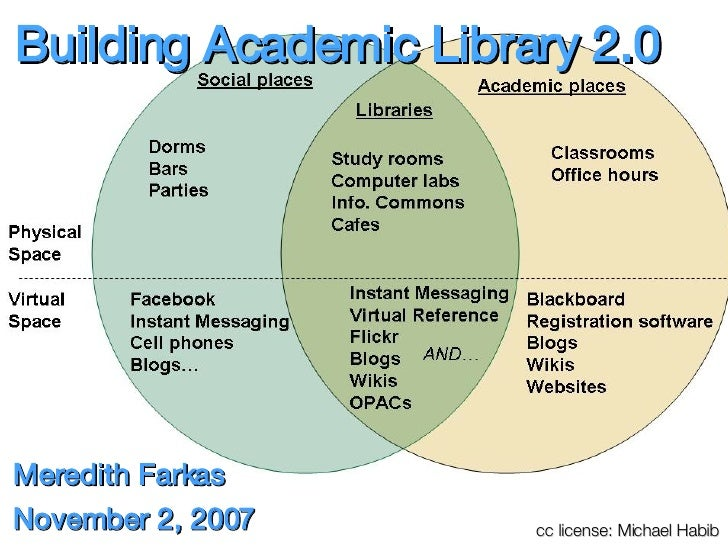 Building Academic Library 2.0 <ul><li>Meredith Farkas </li></ul><ul><li>November 2, 2007 </li></ul>cc license: Michael Habib