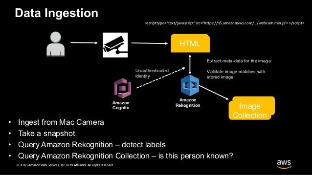 Building an end to end image recognition service - Tel Aviv