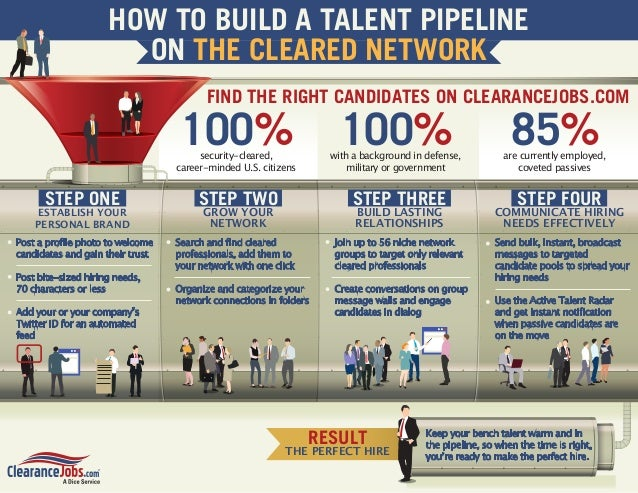 HOW TO BUILD A TALENT PIPELINE ON THE CLEARED NETWORK FIND THE RIGHT CANDIDATES ON CLEARANCEJOBS.COM  100%  100%  security...