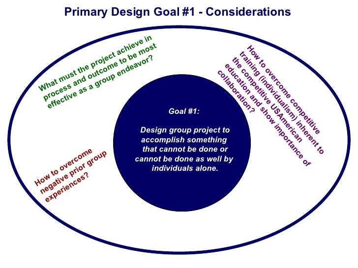 Building Community in the Online Classroom through Group Work Slide 2