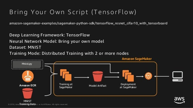 Building Deep Learning Applications with TensorFlow and SageMaker on …
