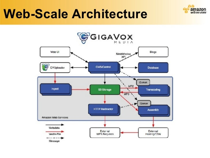 Web scale architecture for Architecture site web