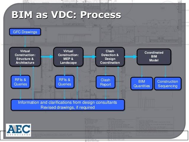 benefits of bim in construction pdf