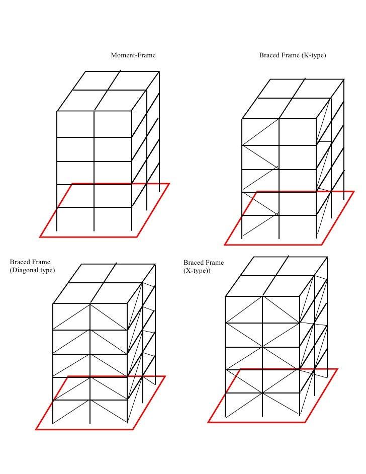Building model-sap2000-tutorial-guide