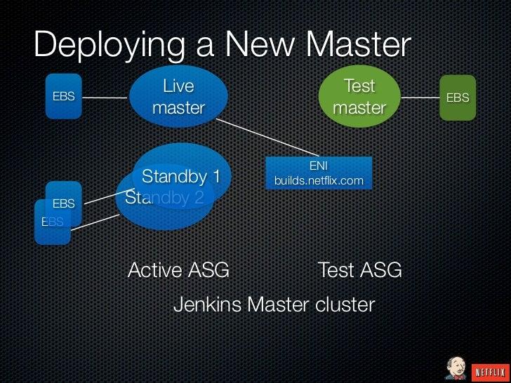Deploying a New Master EBS           Live                    Test                                           EBS          m...