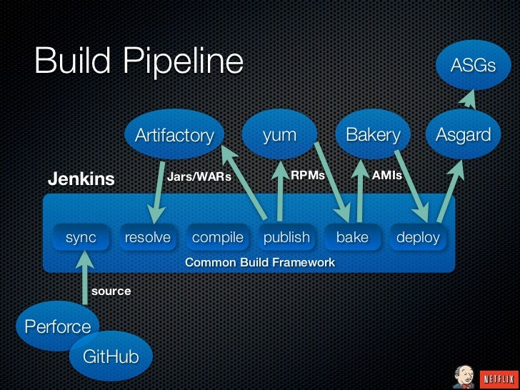 Build Pipeline                                                       ASGs                    Artifactory      yum         ...