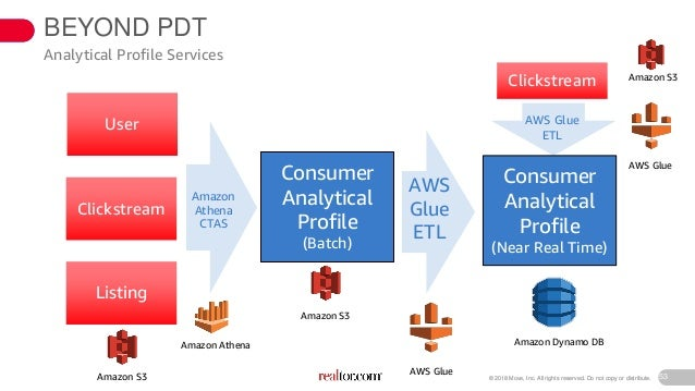 Building Serverless Analytics Pipelines with AWS Glue (ANT308) - AWS …