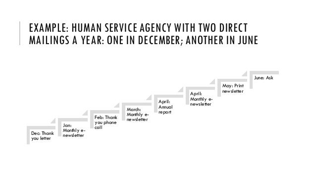 EXAMPLE: HUMAN SERVICE AGENCY WITH TWO DIRECT MAILINGS A YEAR: ONE IN DECEMBER; ANOTHER IN JUNE Dec: Thank you letter Jan:...