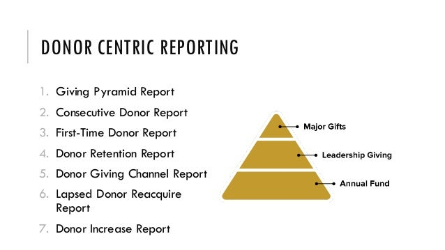 DONOR CENTRIC REPORTING 1. Giving Pyramid Report 2. Consecutive Donor Report 3. First-Time Donor Report 4. Donor Retention...