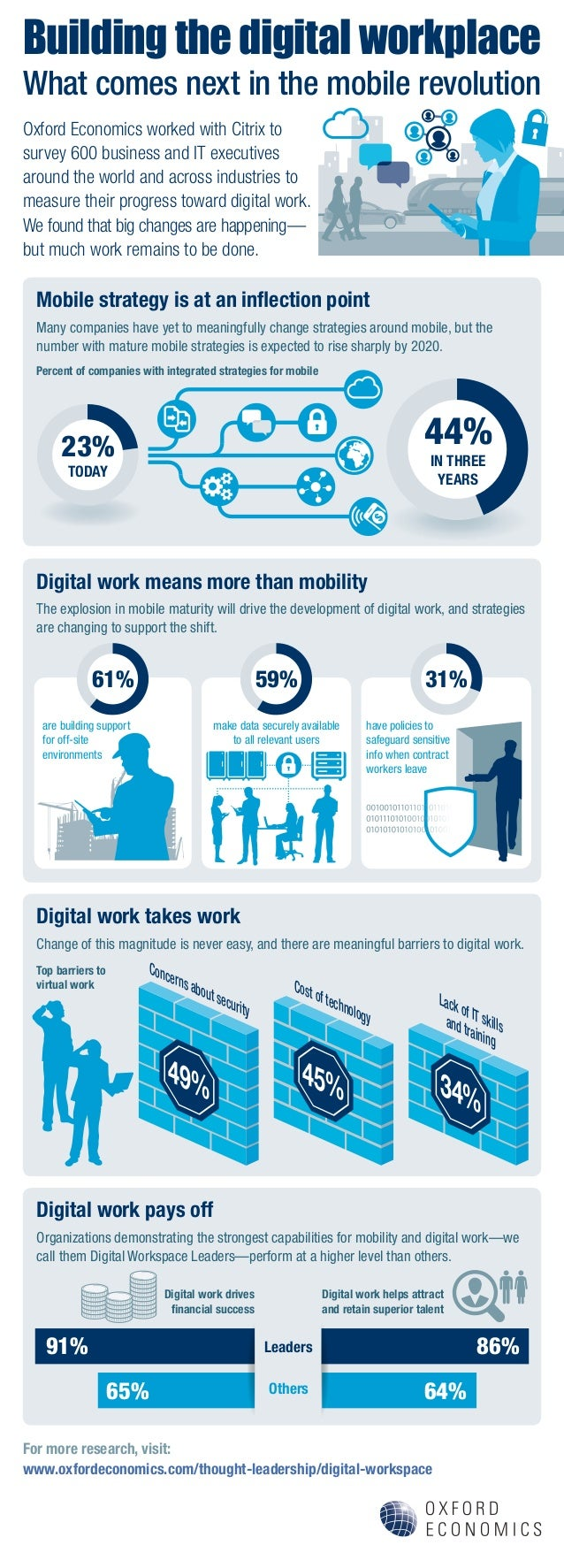 Building the digital workplace Mobile strategy is at an inflection point Digital work means more than mobility Digital wor...