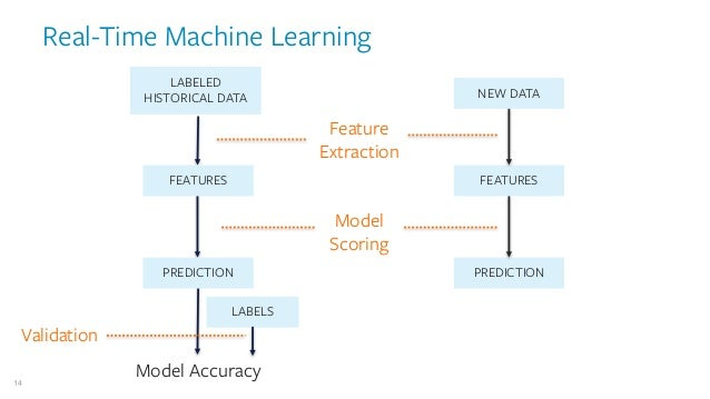 Image result for real-time machine learning