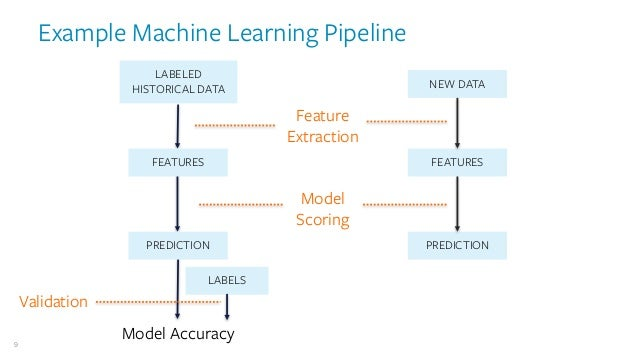 Building the Ideal Stack for Machine Learning