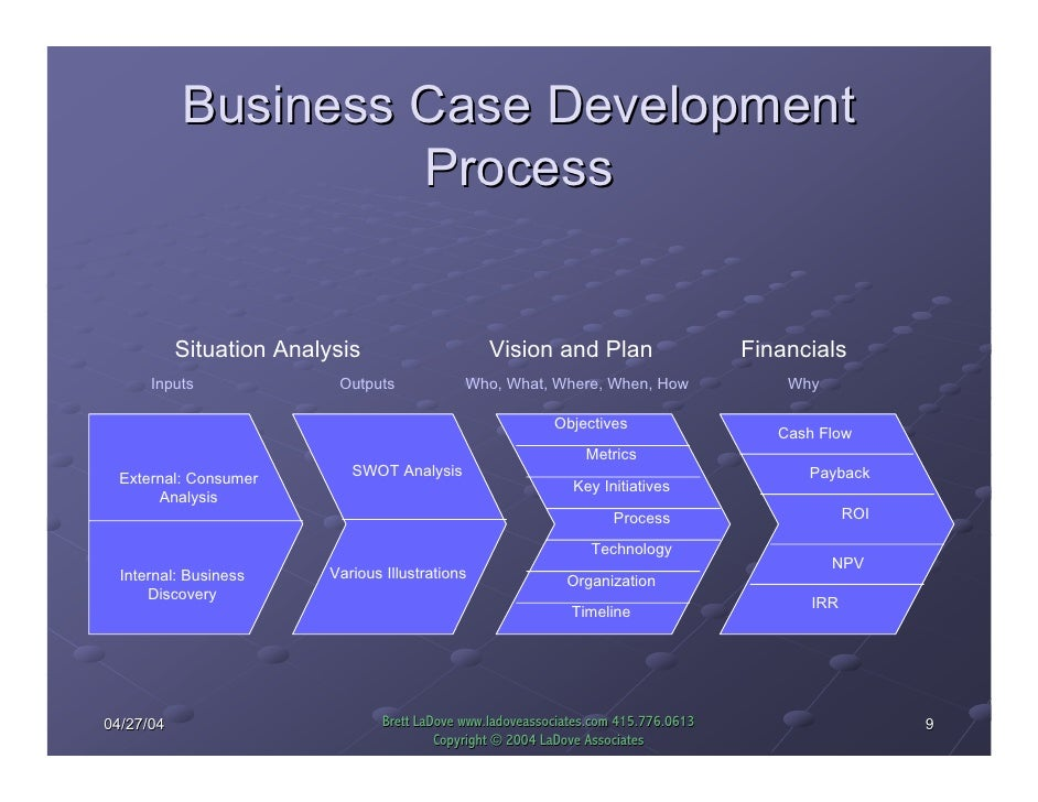 7 Steps to Develop a Successful Business Plan