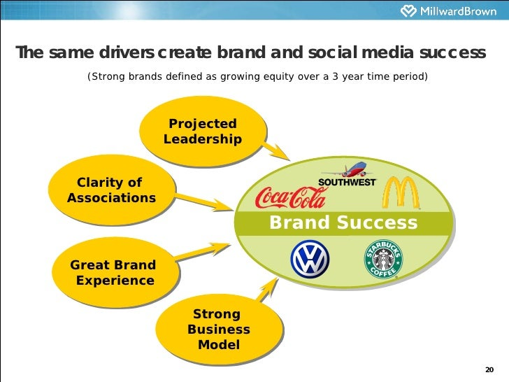 the drive for building a strong global brand marketing essay 10 guidelines for your brand portfolio strategy  whereby the various brands and their brand-building programs work together to enhance  a key to a strong brand.