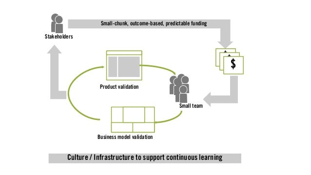 Business model validation Product validation Small team Culture / Infrastructure to support continuous learning Stakeholde...