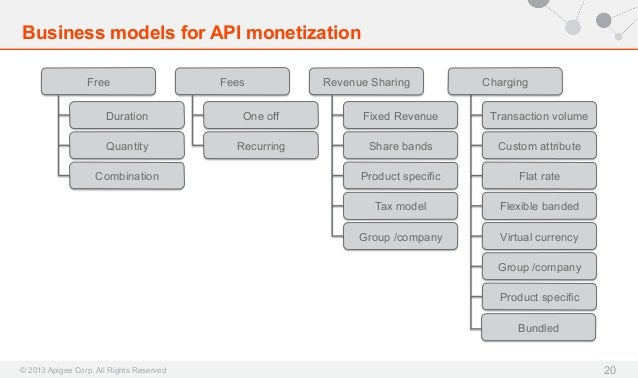 Business models for API monetization Free  Fees  Revenue Sharing  Charging  Duration  One off  Fixed Revenue  Transaction ...