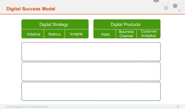 Digital Success Model Digital Strategy Initiative  Metrics  Digital Products Insights  Apps  Business Channel  Customer An...