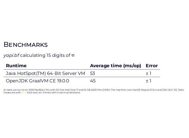 BB yapi.bfcalculating45digitsofπ Runtime Averagetime(ms/op) Error JavaHotSpot(TM)64-BitServerVM 207 ±2 OpenJDK...