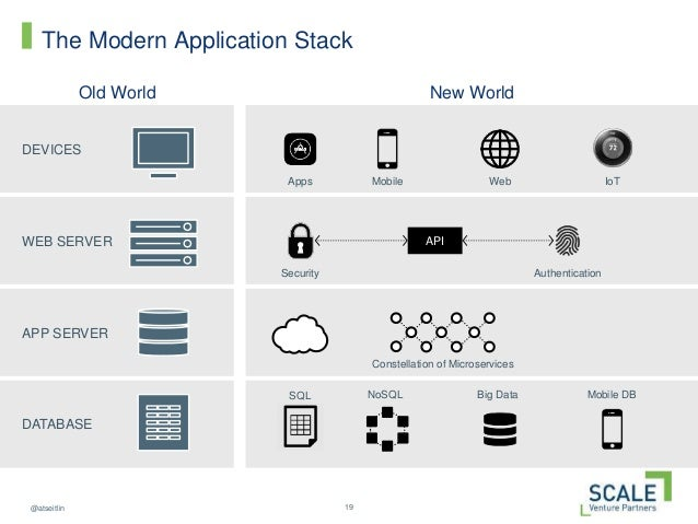 19@atseitlin The Modern Application Stack Old World DEVICES WEB SERVER APP SERVER DATABASE Constellation of Microservices ...